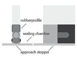 Application approach stopper rubberprofile with sealing chamber