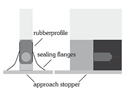 Application approach stopper rubberprofile with sealing flanges